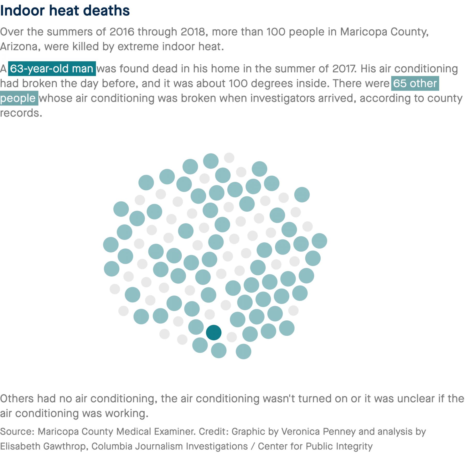 dot visualization of heat deaths