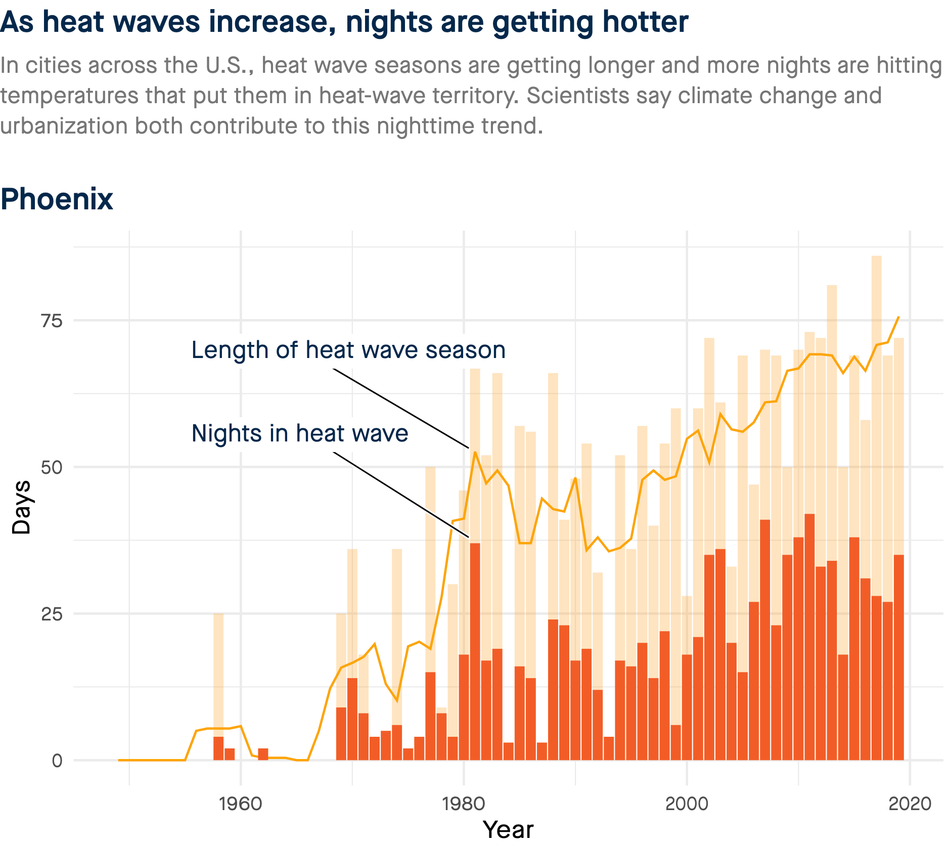 graph of heat waves