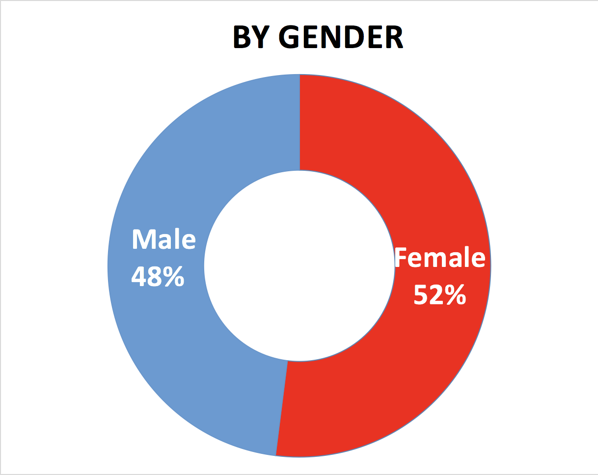 graph of gender showing 48% male, 52% female
