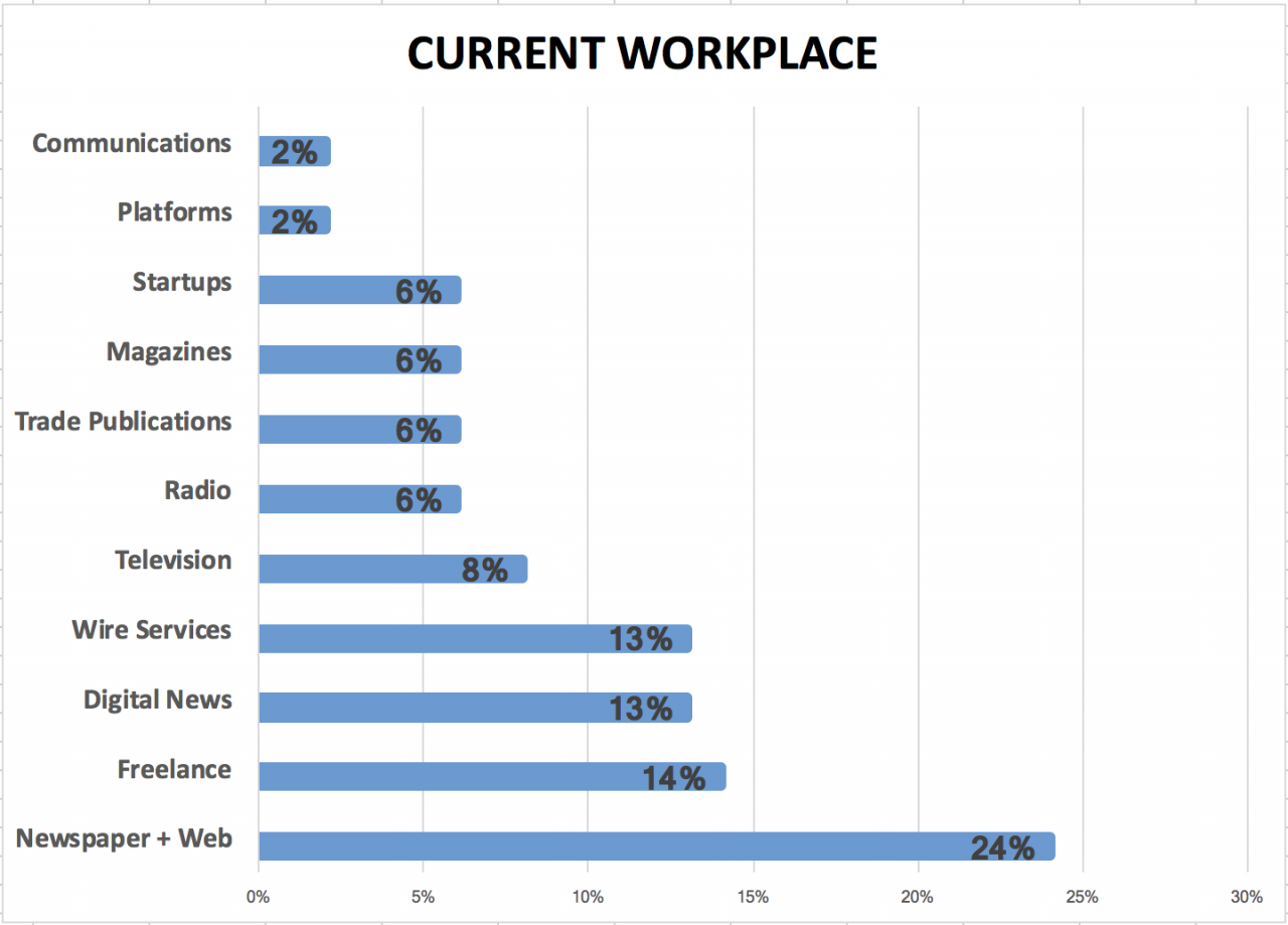 Bar graph of Current Workplace, lead by Newspaper and Web at 24%