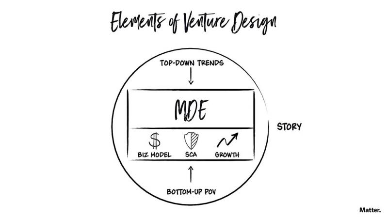 Diagram illustrating elements of venture design